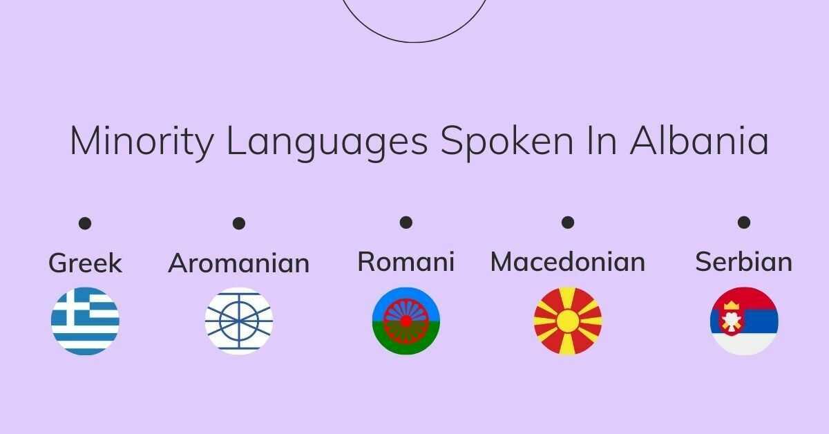 Minority Languages That People Speak In Albania
